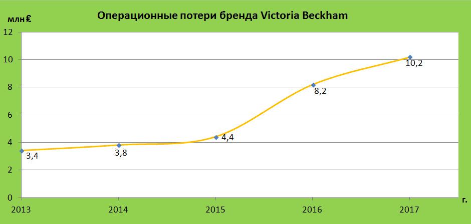 Операционные потери бренда Victoria Bekcham