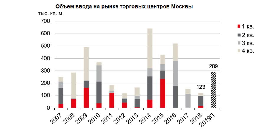 Объем ввода на рынке торговых центров Москвы