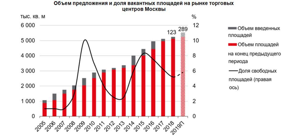 Объем предложения и доля вакантных площадей на рынке торговых центров Москвы