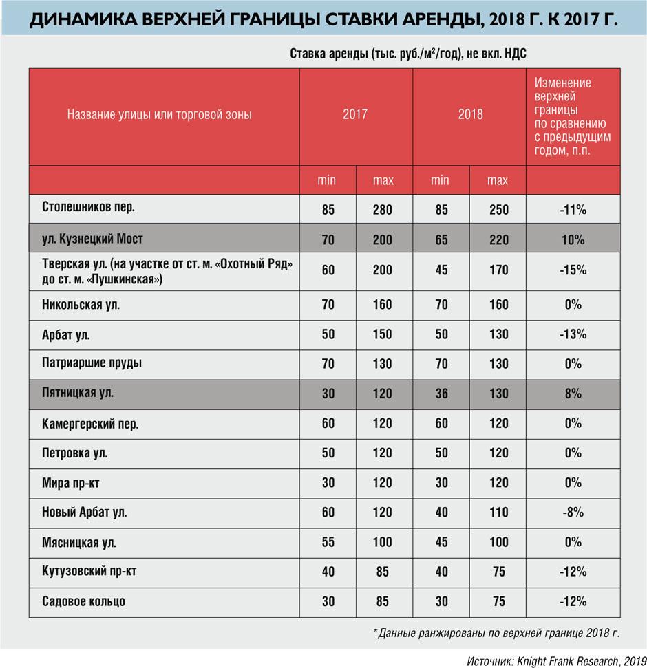 Динамика верхней границы ставки аренды, 2018
